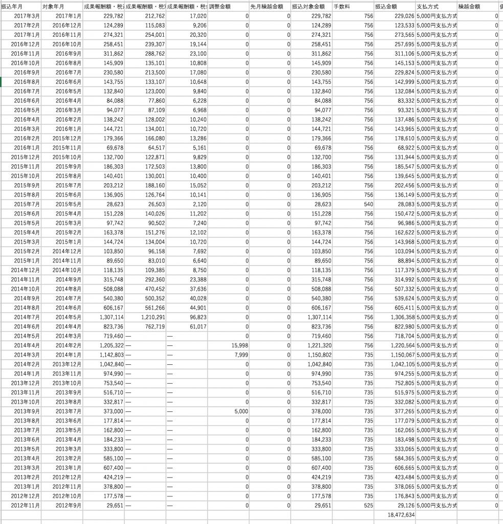 ASP報酬の推移